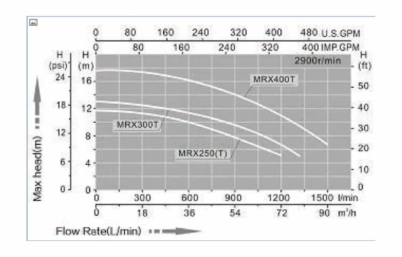 mrx graph
