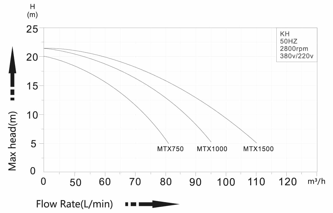 mtx graph