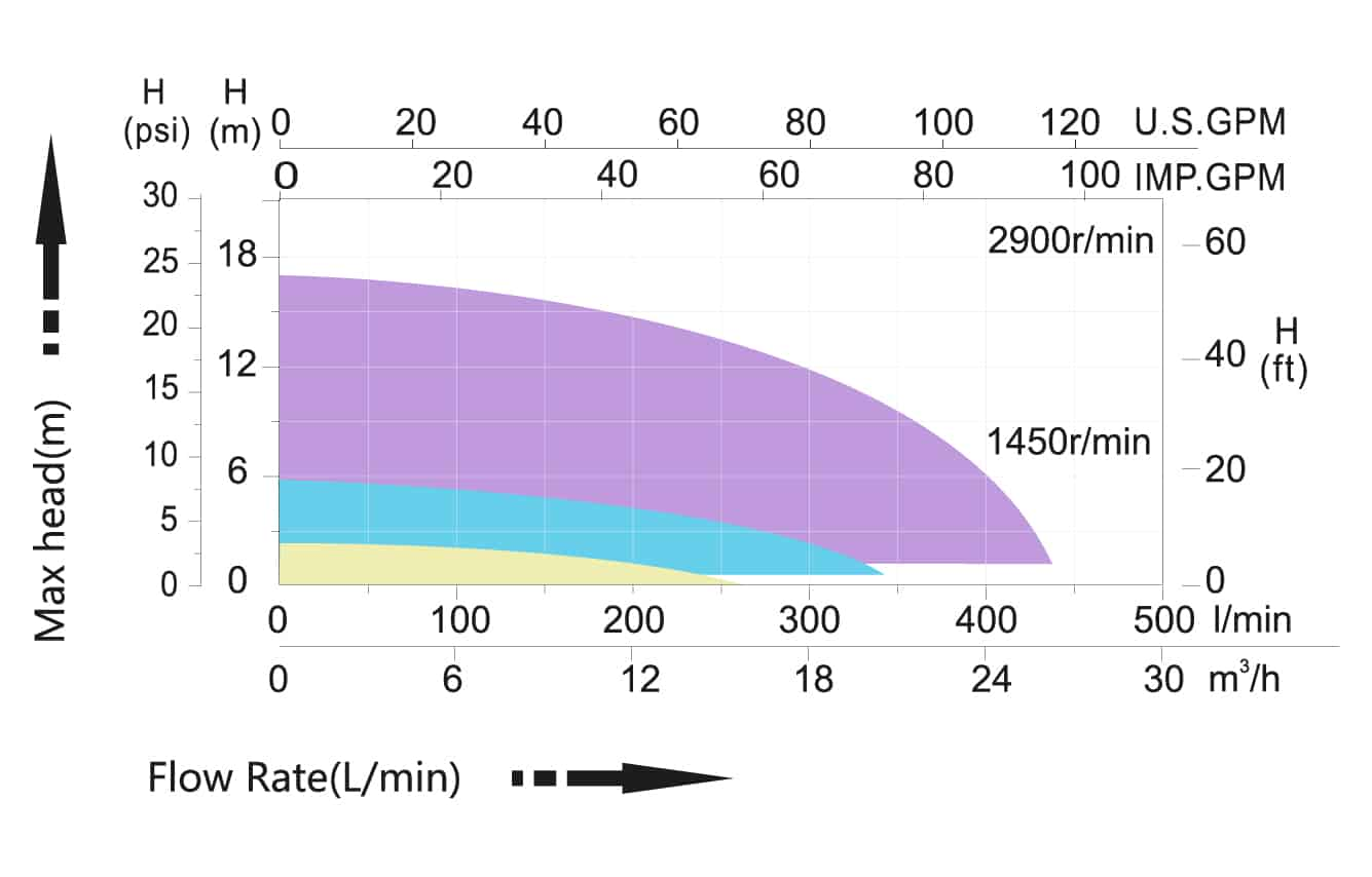 mxb eco graph