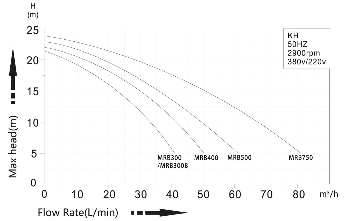 mxb graph