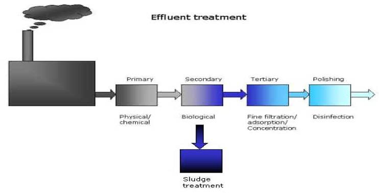 Minder Wastewater Treatment