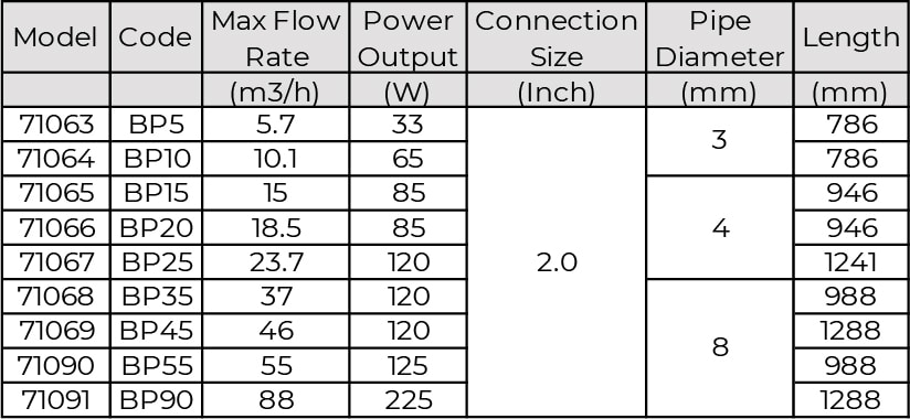BP Series UV Lamp Sterilizer table