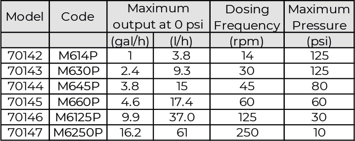 dosing star table
