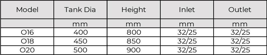 o series table